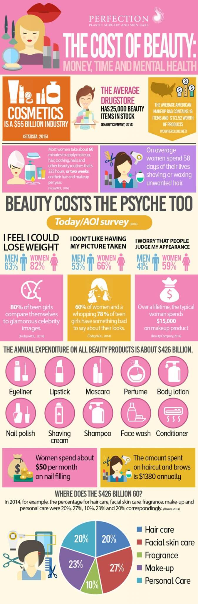 Perfection infographic beauty facts